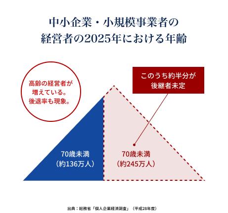 中小企業・小規模事業者の経営者の2025年における年齢