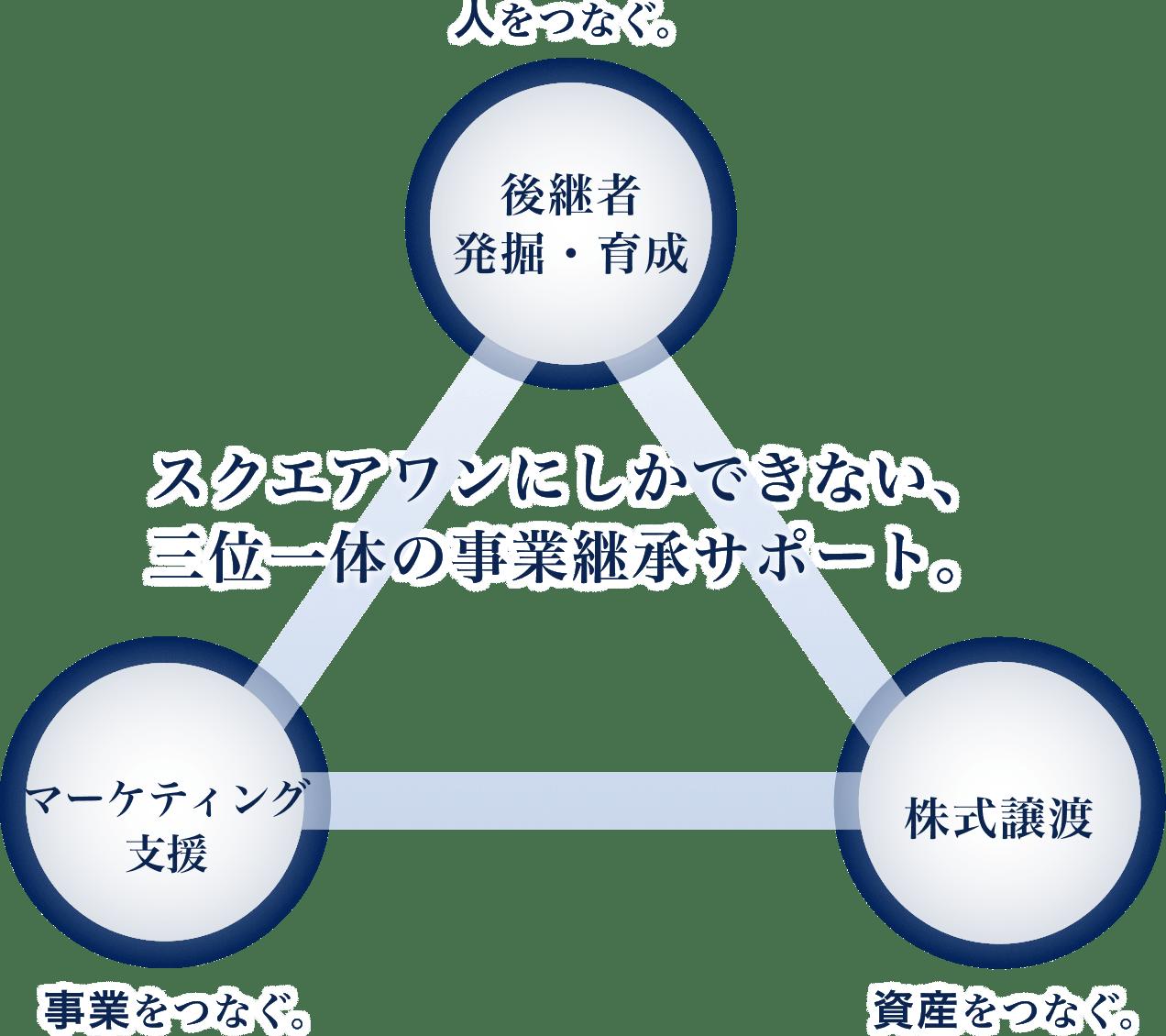 特徴1の図表1