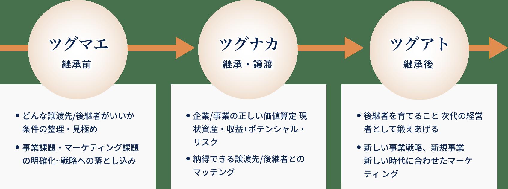 特徴1の図表2