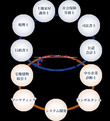 特徴2の図表1